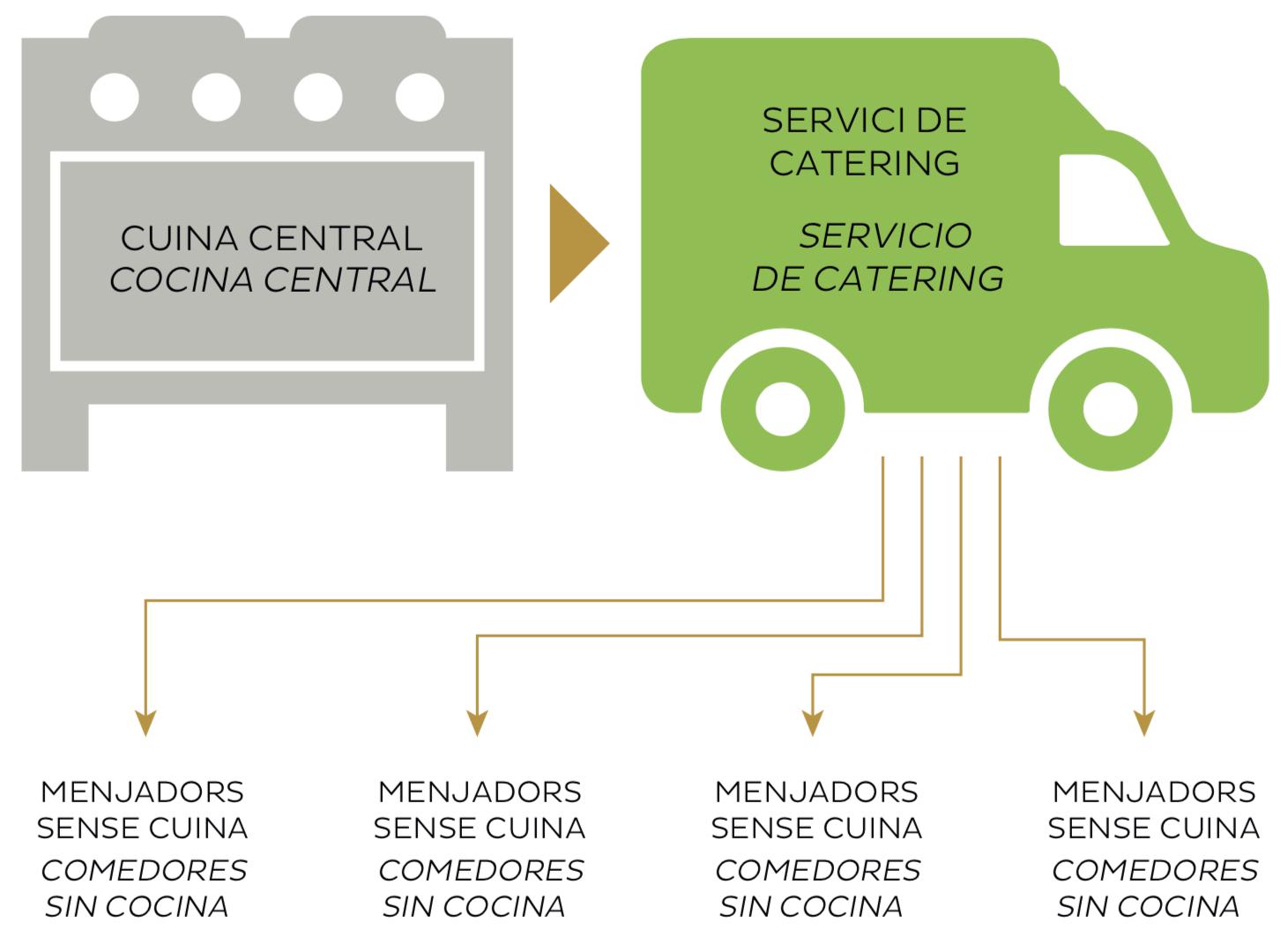 Colegios sin cocina -Col·legis sense cuina